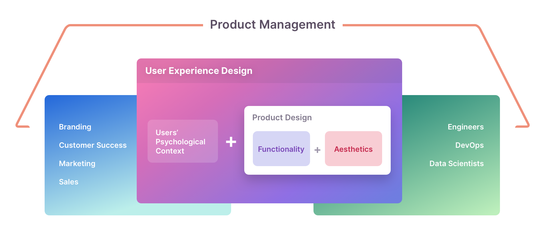 UX Design vs. Product Design
