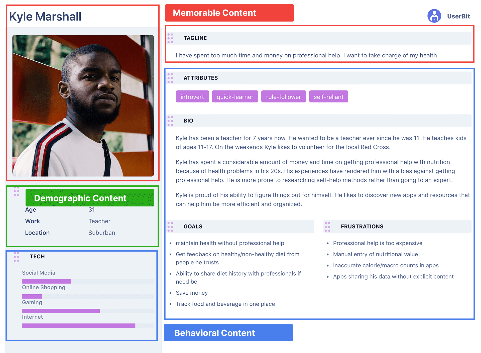 Anatomy of a UX persona on UserBit