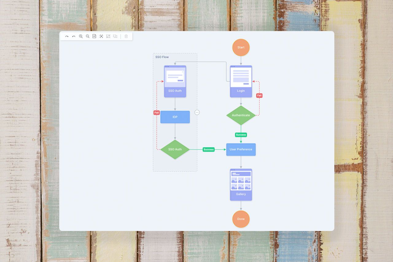 Create collapsible groups in user flow diagrams