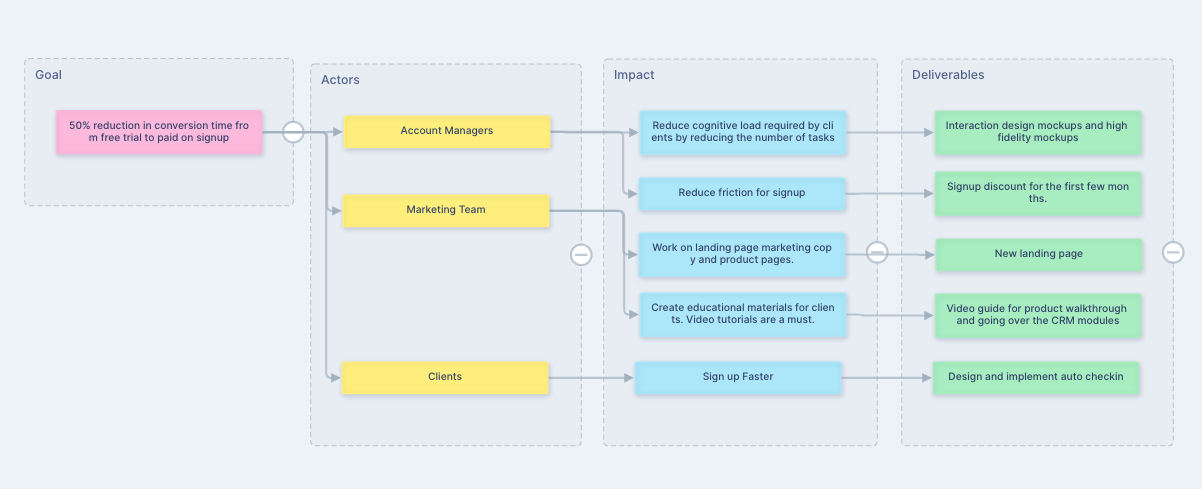 Add text blocks to your flow diagrams.